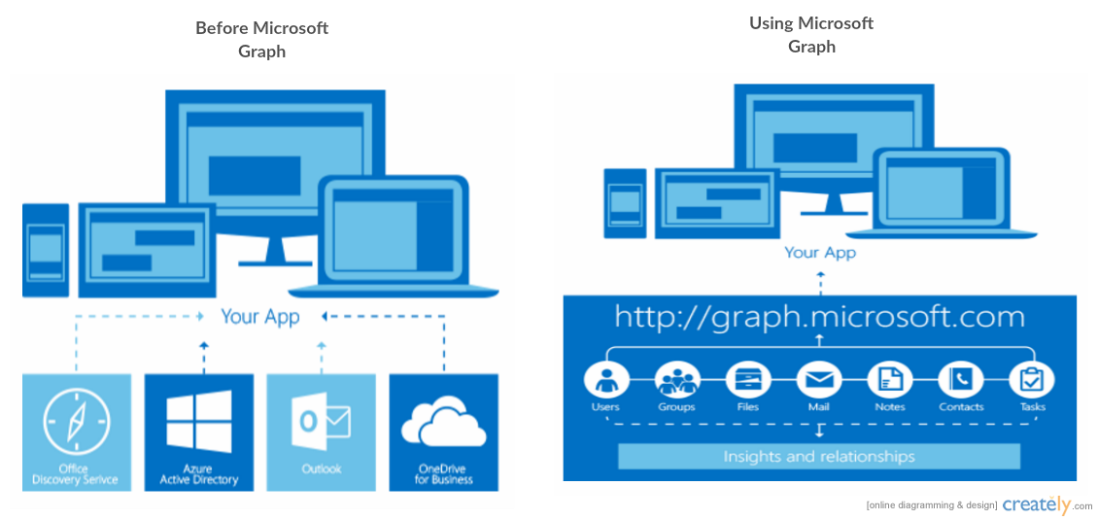 Quick guide to basics of Microsoft Graph API – Unnie Ayilliath